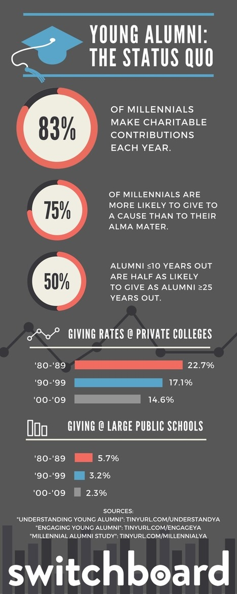 3 Infographics on Young Alumni Engagement | All About Alumni | Scoop.it