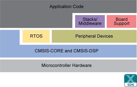 NXP Unveils MCUXpresso Development Tools for LPC and Kinetis Microcontrollers | Embedded Systems News | Scoop.it