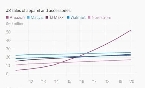 the end of american retail stores : amazon set to surpass Macy by 2017 ~ Online Marketing Trends | Emerging Themes in Marketing | Scoop.it