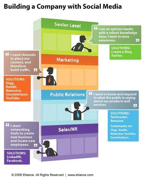 How to Build Rockstar Company with Social Media Power [Infographic] | All Infographics | Malaysian Youth Scene | Scoop.it