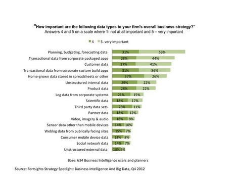 Don't Have A Big Data Strategy Yet? Good. | Forrester Blogs | Big Data In Business Today | Scoop.it
