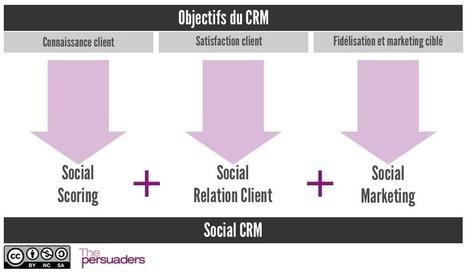Les 6 enjeux de la Relation Client à l'heure du Digital | Veille Relation Client & RH Marque Employeur | Scoop.it