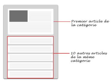 Utiliser la fonction query_posts pour personnaliser l'affichage de vos articles | wordpress | Scoop.it
