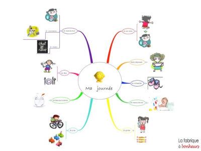 Le Mindmapping avec des tout-petits ? … bah ça marcheaussi   partage&collaboratif   Scoop.it