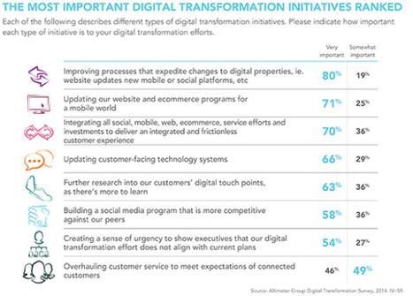 Enterprise Learning & Digital Transformation | APRENDIZAJE | Scoop.it