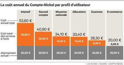 Les buralistes parient sur la banque low cost pour soutenir leurs revenus | Econopoli | Scoop.it