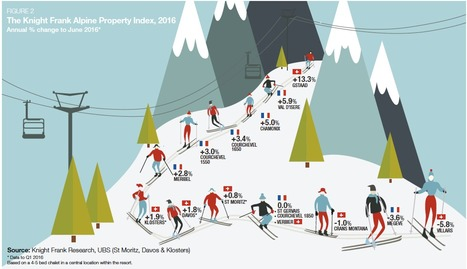 The Knight Frank Alpine property index 2016 : Gstaad leads   Alpine Trendwatching   Scoop.it