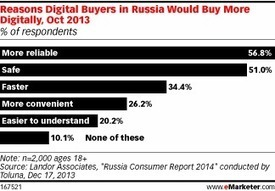 Better Reliability, Safety Might Encourage Ecommerce in Russia | Local and global strategies | Scoop.it