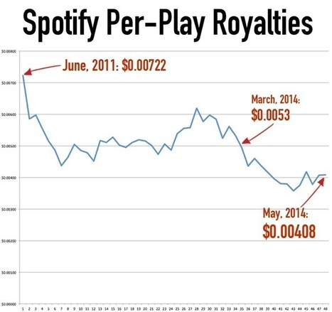 The Music Industry Has 99 Problems. And They Are... | Music Industry | Scoop.it