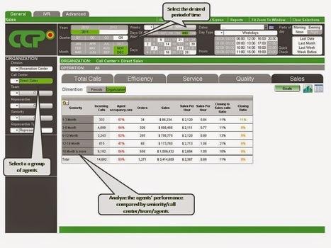 Contact Center Software: Meeting Customer Demands with Contact Center SoftwareContact Center And Call Center Management Softwarer   Contact Center and Call Center Performance Management System   Scoop.it