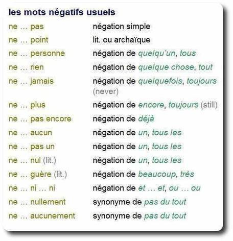 La négation | alternative medicin and french topics | Scoop.it