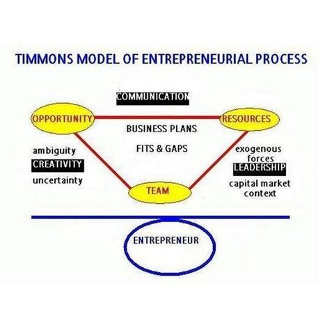The Timmons Model of Entrepreneurship: Your Guide to Entrepreneurial Success | Social Media Marketing Does Not Replace SEO | Scoop.it