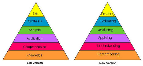 Bloom's Taxonomy - Emerging Perspectives on Learning, Teaching and Technology | 21st Century Learning Style | Scoop.it