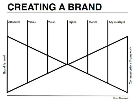 Brand strategy for entrepreneurs by Peter Thomson - PeterJThomson | Mostly for self | Scoop.it