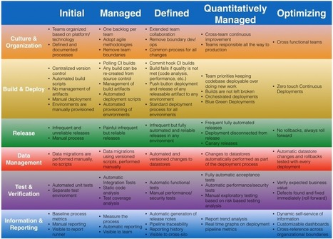 Continuous Integration, Delivery, Deployment and Maturity Model | Agile Methods | Scoop.it