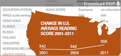 4th Graders Among Top Readers in Global Study | College and Career-Ready Standards for School Leaders | Scoop.it