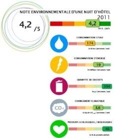 Affichage environnemental : des hôteliers s'engagent | Chambres d'hôtes et Hôtels indépendants | Scoop.it