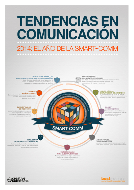 Tendencias en comunicación para 2014: el año de la Smart-comm | CarlosJavier_76 | Scoop.it