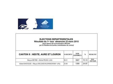 Résultats des élections départementales - Canton Neste Aure Louron - Préfet des Hautes-Pyrénées   Facebook   Vallée d'Aure - Pyrénées   Scoop.it