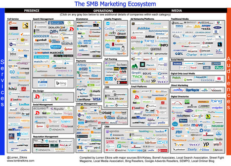 INFOGRAPHIC: The Complex SMB Marketing Ecosystem | Street Fight | Local Search Marketing (LSM) | Scoop.it