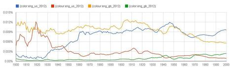 Google's Ngram Viewer 2.0 – a new bag of (corpus) tricks | Macmillan | Internet 2013 | Scoop.it