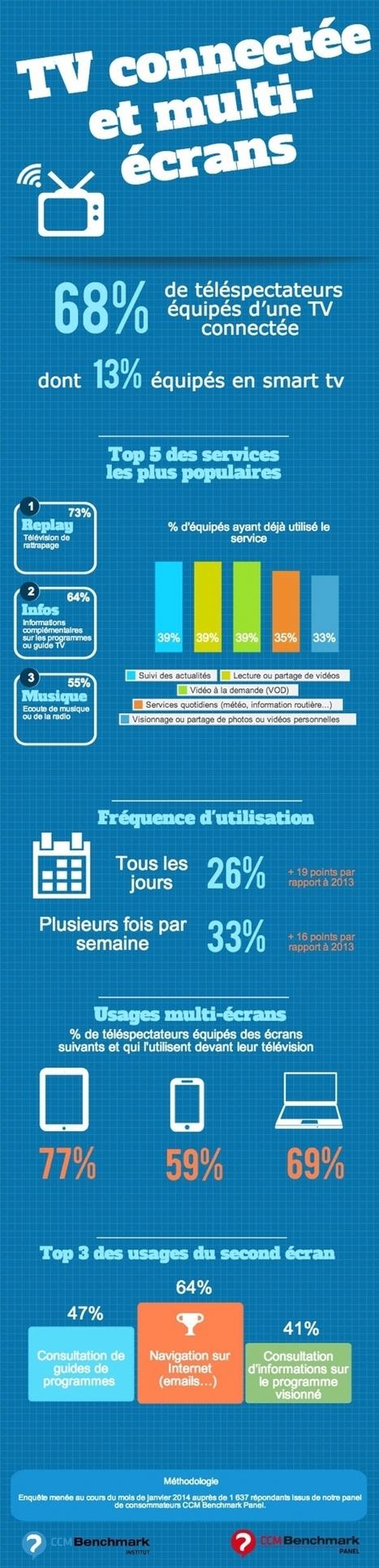 Infographie | Les nouveaux usages de la TV conn... | La TV connectée et le commerce by JodeeTV | Scoop.it