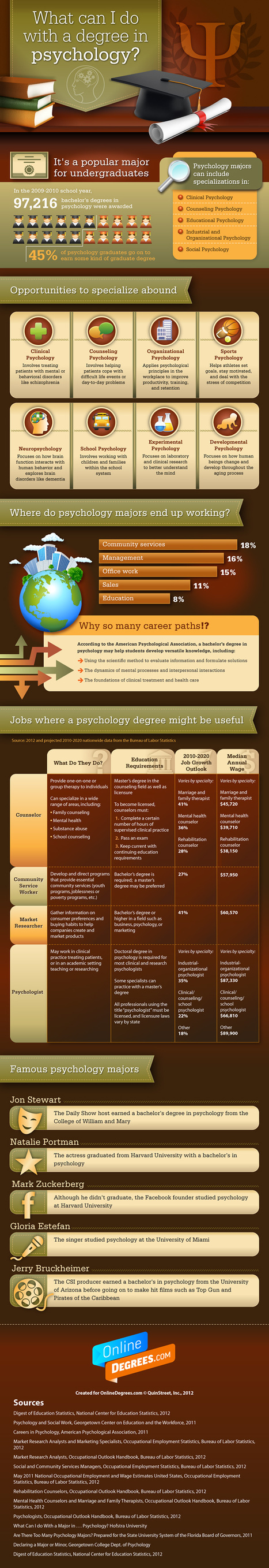 What Can I Do With a Degree in Psychology? [Infographic] | Business 2 Community | Psychology | Scoop.it