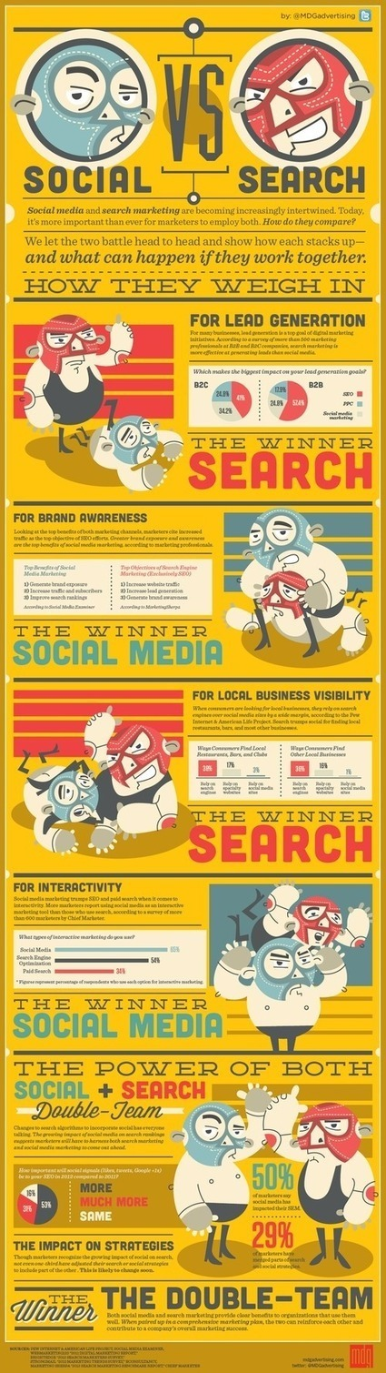 Social Media Marketing vs SEO: Who Wins? | Social Daily | Scoop.it