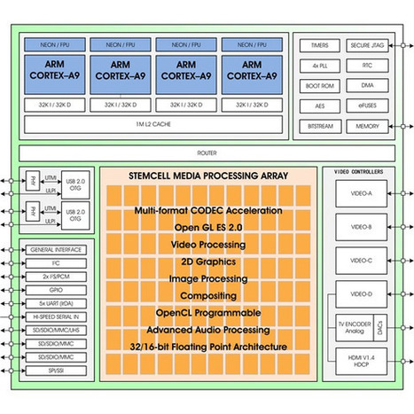 Ziilabs ZMS-40 Quad Core Cortex A9 SoC is now Available | Embedded Systems News | Scoop.it