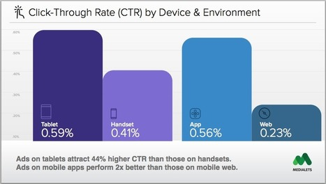 Study: Mobile Ads Actually Do Work - Especially In Apps | Integrated Brand Communications | Scoop.it
