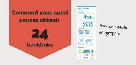Comment obtenir 24 backlinks avec une infographie pour le SEO | Webdesign, Créativité | Scoop.it