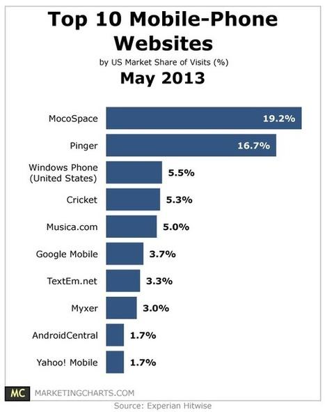 Top 10 Mobile Phone Websites – May 2013 | Social media culture | Scoop.it