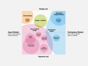 An Evolving Map of Design Practice and Design Research | visual mapping | Scoop.it