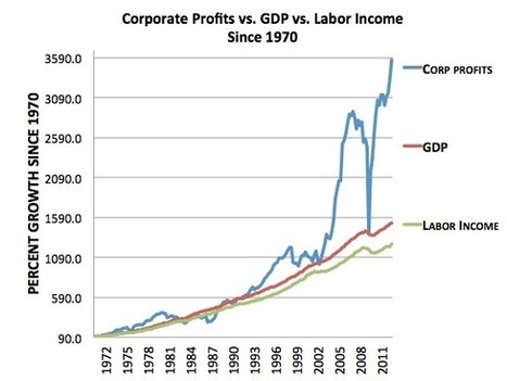 Corporate Profits Are Eating the Economy | Advocating a Wealth Threshold | Scoop.it