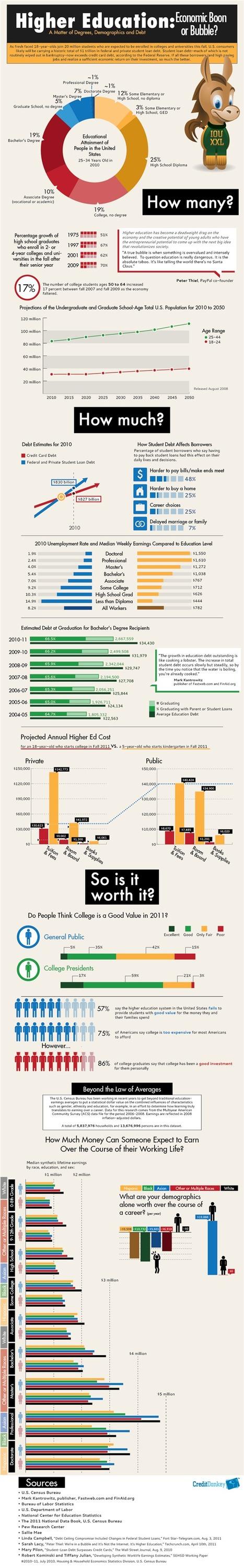 La educación superior ¿Es un boom o una burbuja? #infografia #infographic#education | Educación a Distancia y TIC | Scoop.it