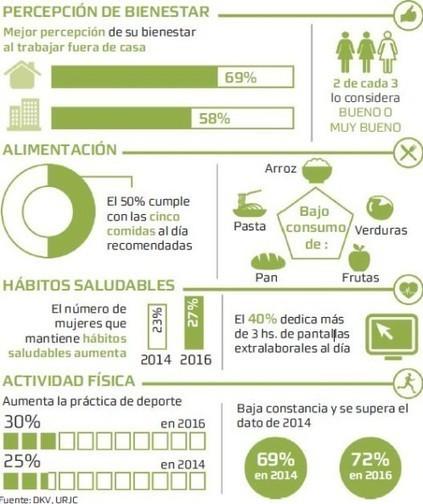 Sólo un 3% de las españolas sigue hábitos de vida saludables   Apasionadas por la salud y lo natural   Scoop.it