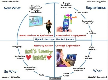 A Wonderful Graphic on Flipped Learning ~ Educational Technology and Mobile Learning | Educación a Distancia (EaD) | Scoop.it