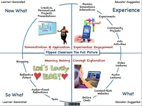 Flipping the classroom - Educational Technology for School Leaders | Kids Want Technology! | Scoop.it