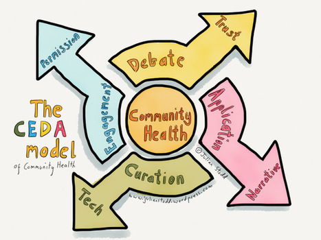 The CEDA Model: checking the vitality of Social Learning communities | Educación a Distancia (EaD) | Scoop.it