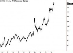 Time to trade Treasury Bonds? - IndexTrader | The Truth Behind the Headlines | Scoop.it