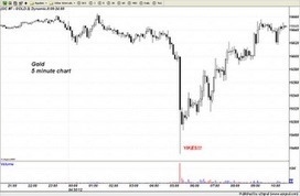 Trader Dan's Market Views: Gold Takedown Rejected | Gold and What Moves it. | Scoop.it