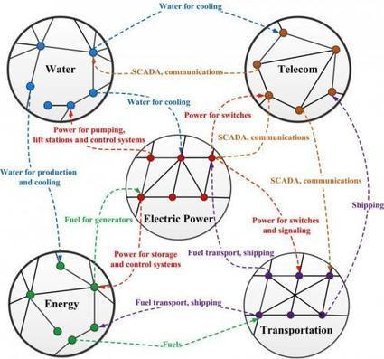 Scientists review worldwide rise of 'network of networks' | technology | Scoop.it