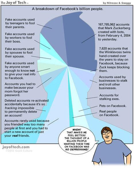 Facebook : le vrai-faux milliard d'utilisateurs | Choblab | Going social | Scoop.it