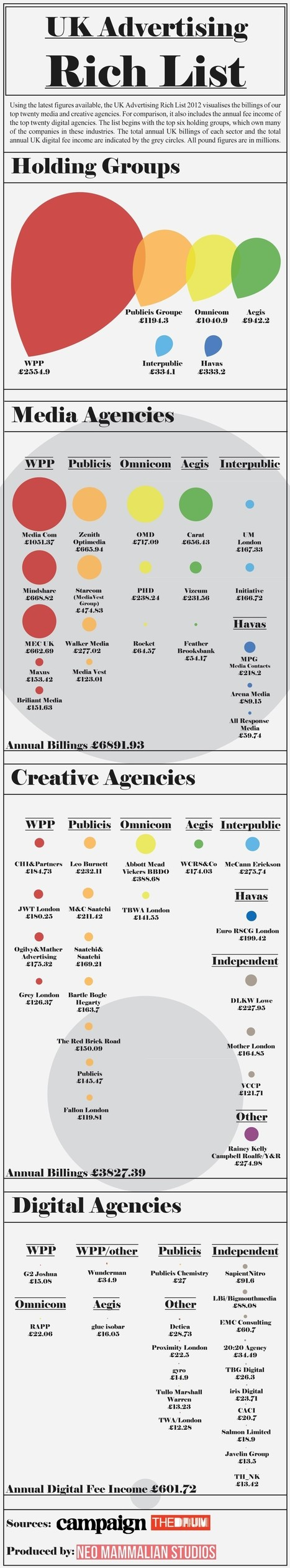 Top United Kingdom(UK) Rich Advertising Agencies List | Infographics | All Infographics | Scoop.it