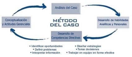 El método de casos en las estrategias de enseñanza y aprendizaje   Currículo   Scoop.it