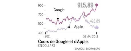 Dans la bataille de l'innovation, les marchés donnent Google ... - Le Monde | innovation nord-pas de calais | Scoop.it