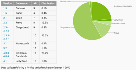Android Update Rollouts Accelerating But Still Painfully Slow | Android news | Scoop.it