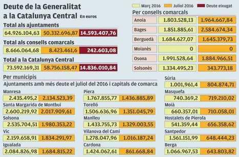La Generalitat deu 58 milions d'euros a ens locals de la regió   #territori   Scoop.it