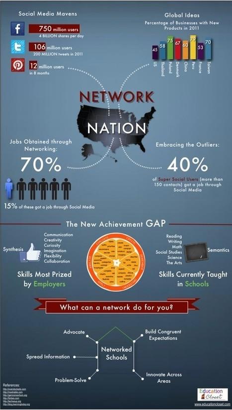 Network Nation Infographic | Education Closet | Edtech PK-12 | Scoop.it