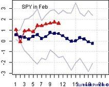 Sector Rotation Back Test Shiny web application   Quantitative Finance   Scoop.it